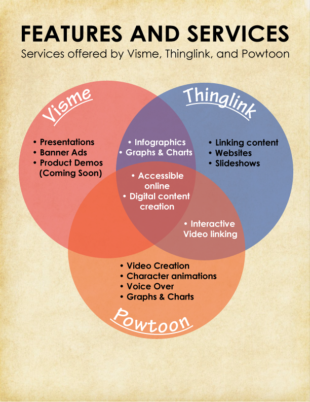 Venn Diagram of The Interactive Presentation Tools
